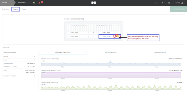 nutanix_hardware_diagram