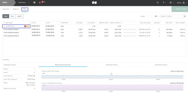 nutanix_hardware_table