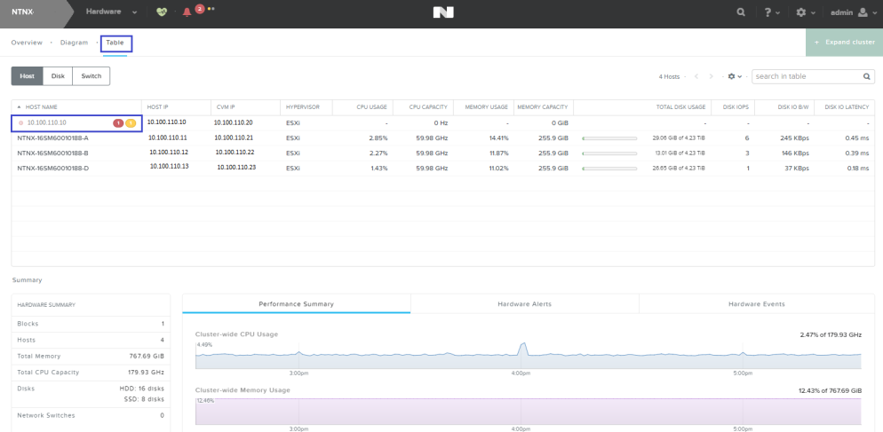 nutanix_hardware_table